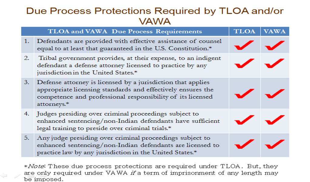 Due Process Protections Required by TLOA and/or VAWA Part 1