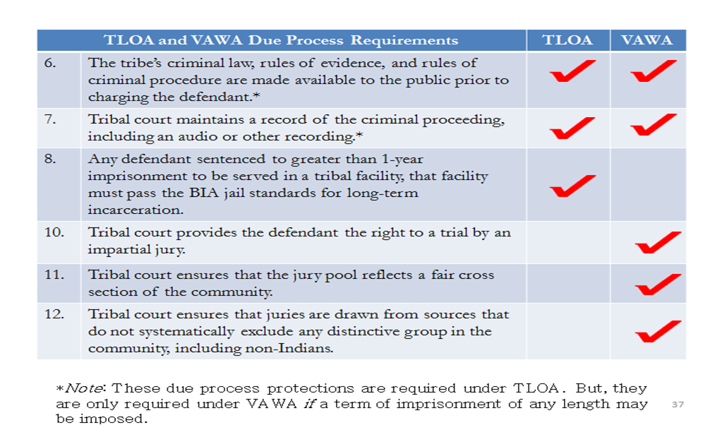 TLOA and VAWA Due Process Requirements Part 2